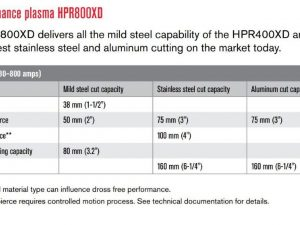 HPR 800 XD Cut Capacity