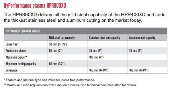 HPR 800 XD Cut Capacity